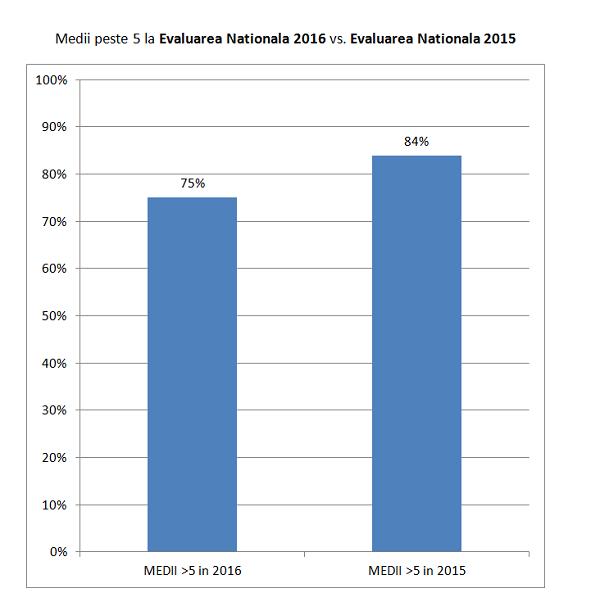 rezultate evaluare nationala (3)